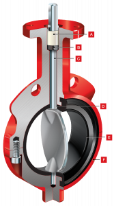 kisspng-butterfly-valve-bray-sales-flange-steel-5b0e87a06a83b5.7362146715276788804363
